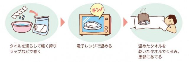 自分でできる温熱療法